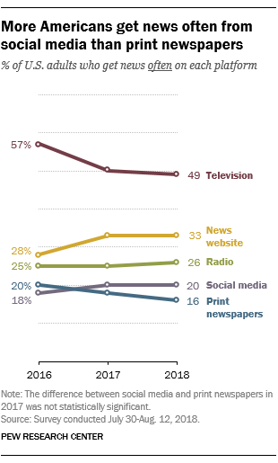 Television remains the most preferred form of news, but printed newspaper lags behind.