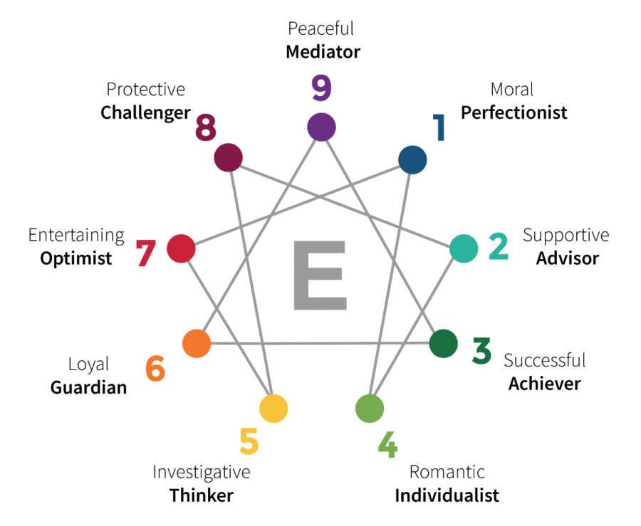 Type four is the rarest Enneagram type there is.