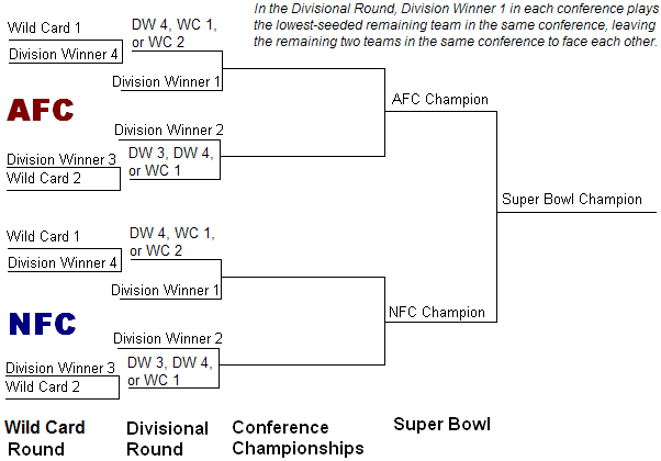 After the first round of the playoffs, only eight teams remain in the Divisional Round of the 2021 NFL playoffs.