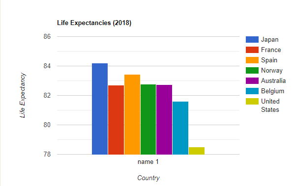 I've created a bar graph showing the overall life expectancies of a few developed countries compared to the U.S.