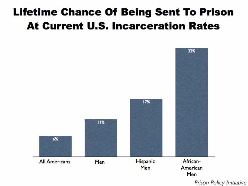 Hell on Earth: The United States incarceration system